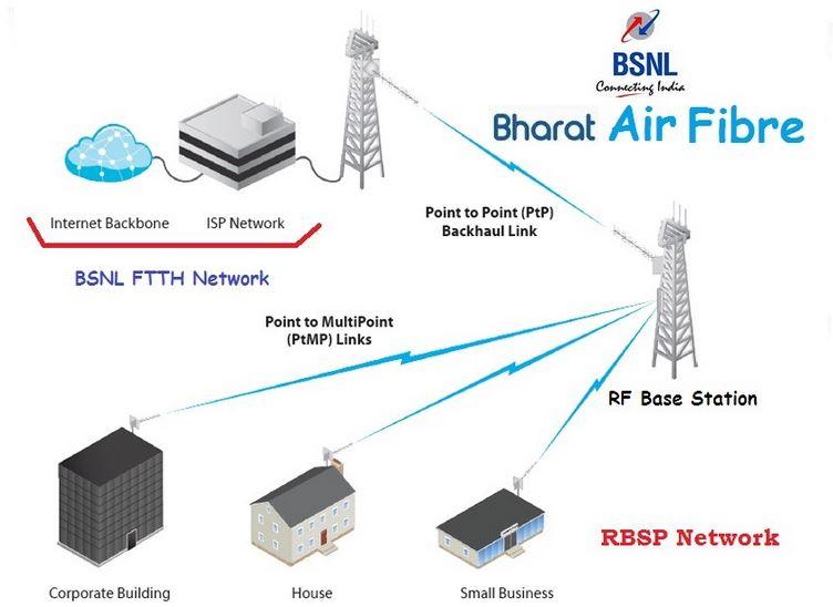 Bharat AirFibre Structure